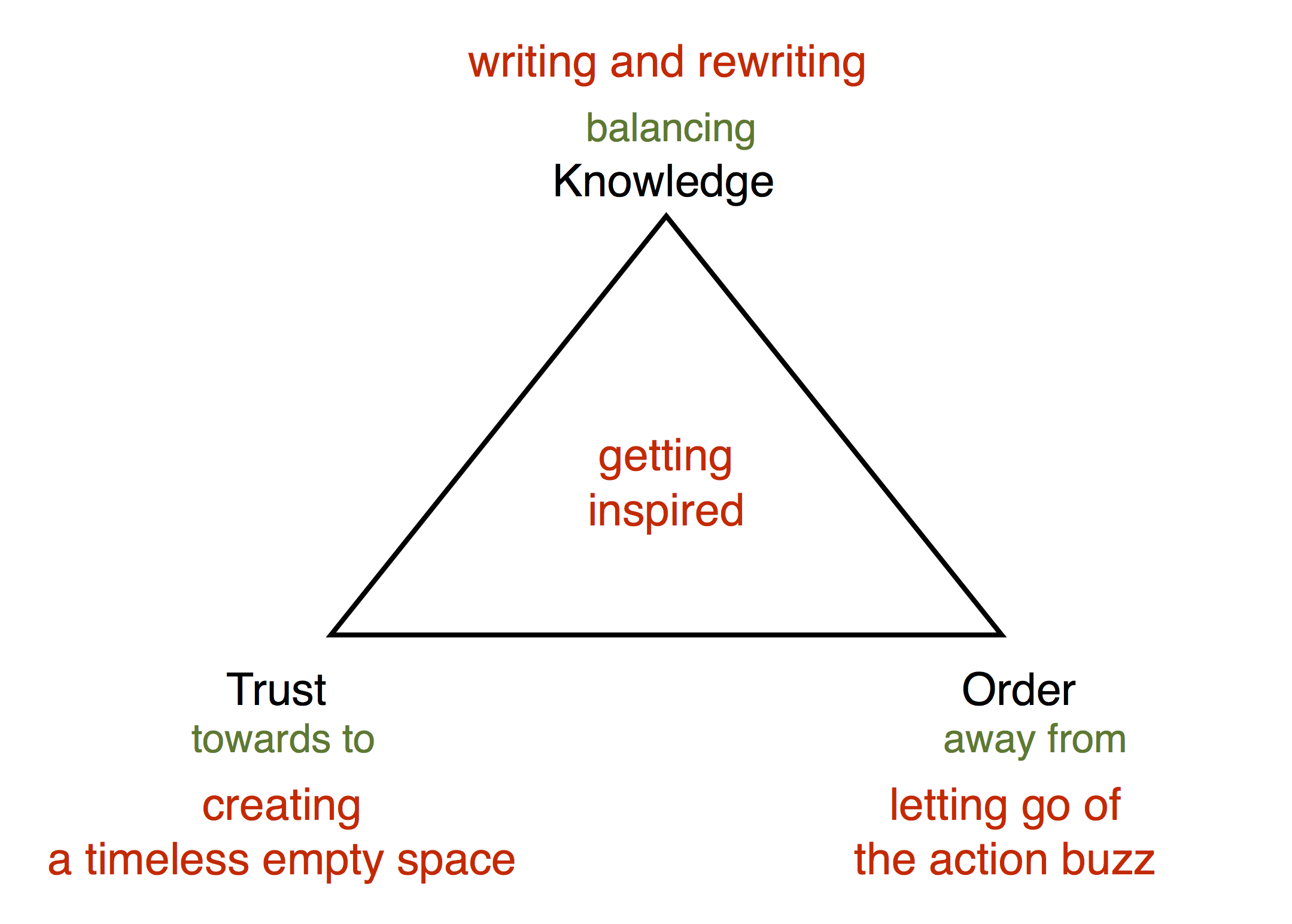 SySt value triangle